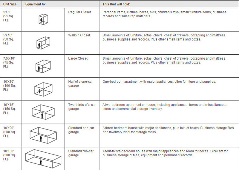Use Dupo Storage's Storage Guidelines Chart to Find the Right Size Storage Unit